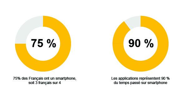 Pourquoi créer une application mobile pour votre entreprise ?